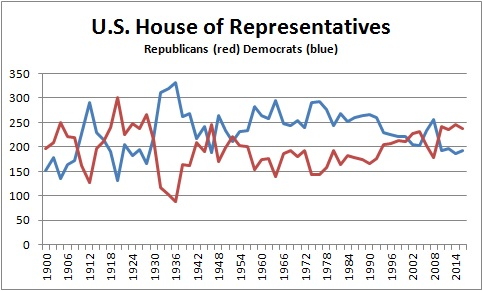 House of Representatives 1900-